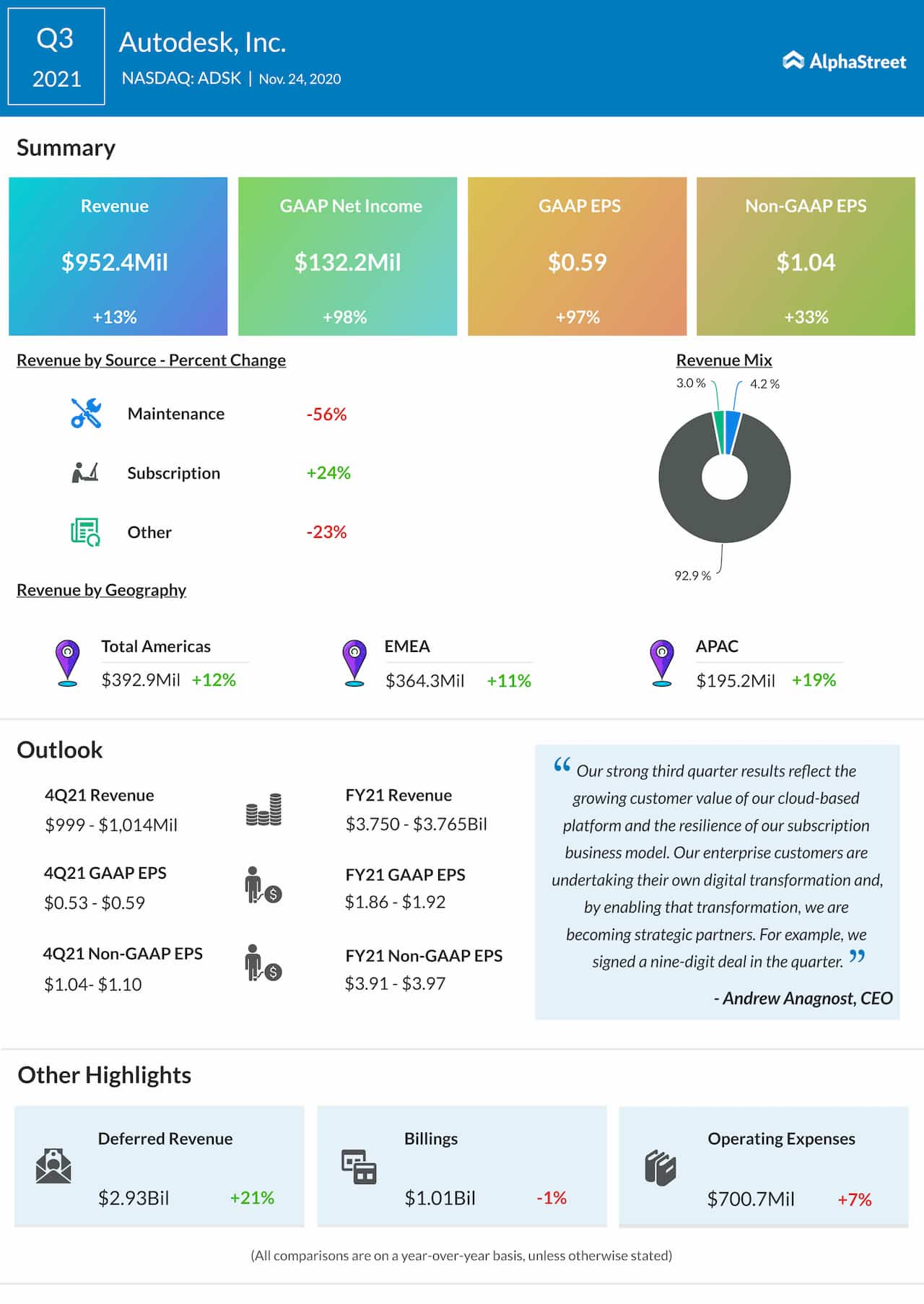 Autodesk Q3 2021 earnings infographic