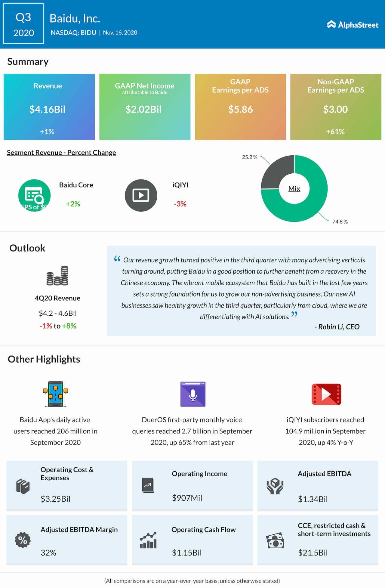Baidu Q3 2020 earnings infographic