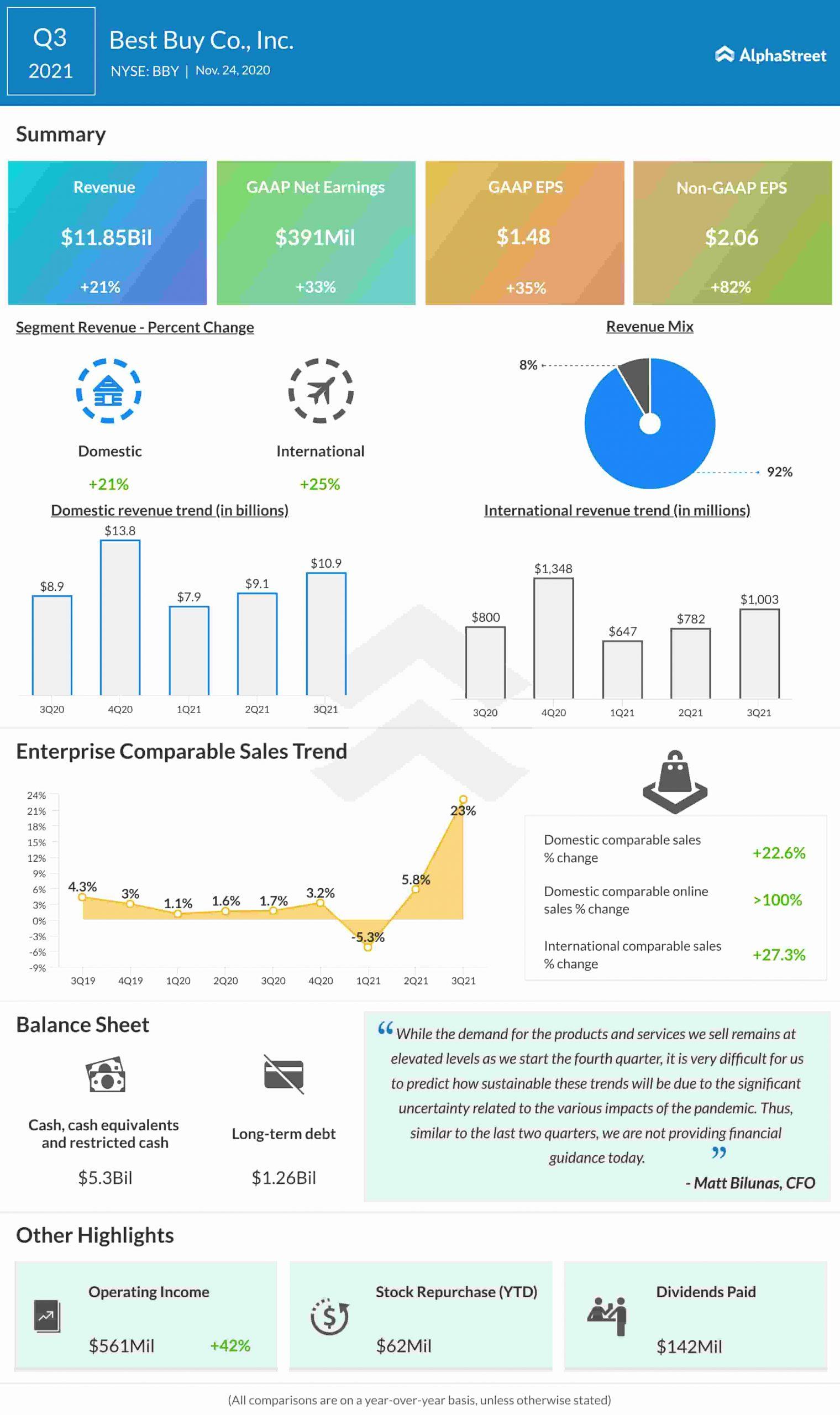 Best Buy Q3 2021 earnings infographic
