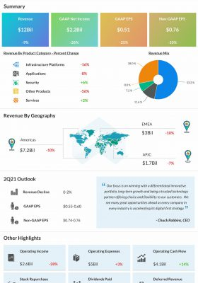 Cisco reports Q1 2021 earnings results