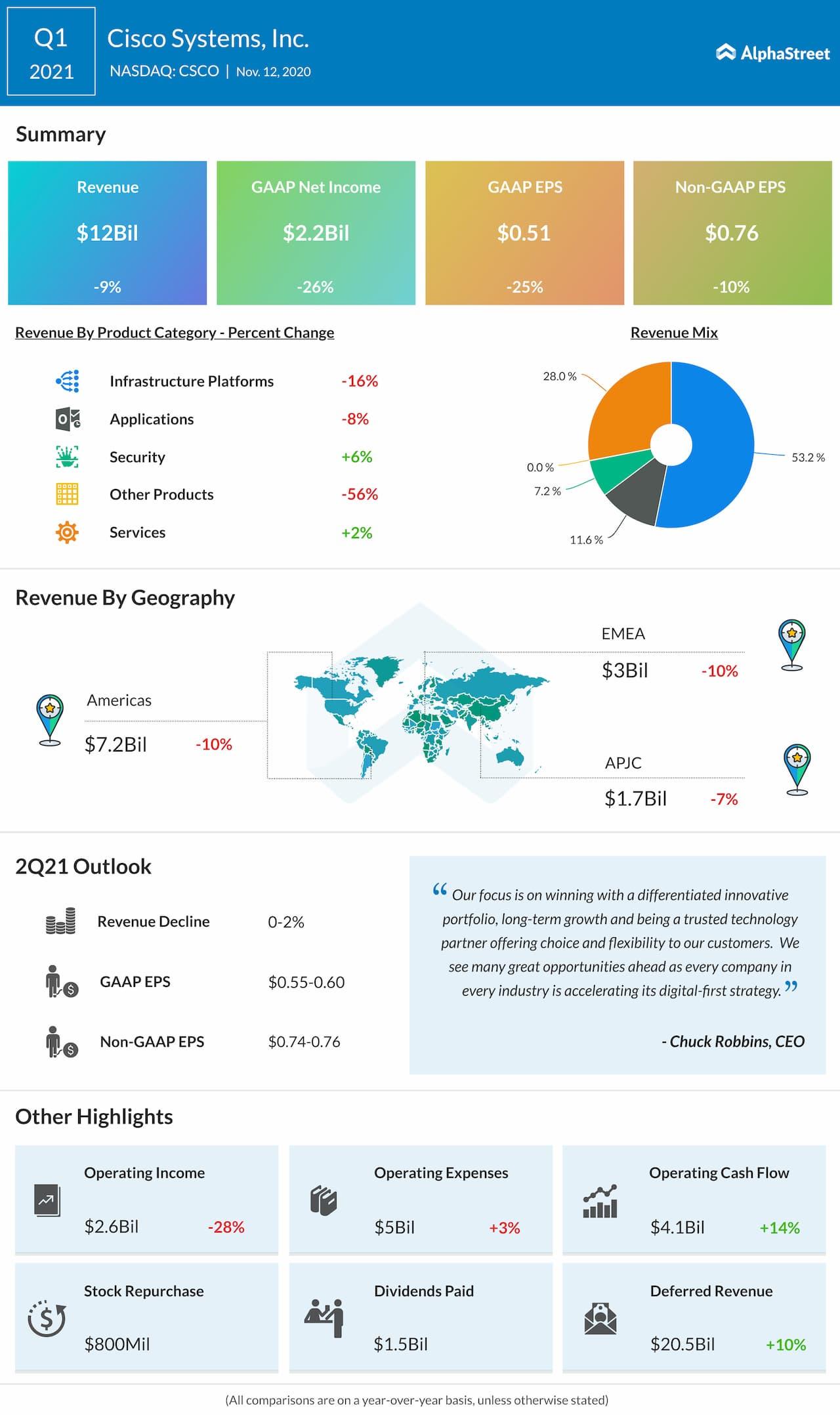 Infografía de ganancias de Cisco Q1 221
