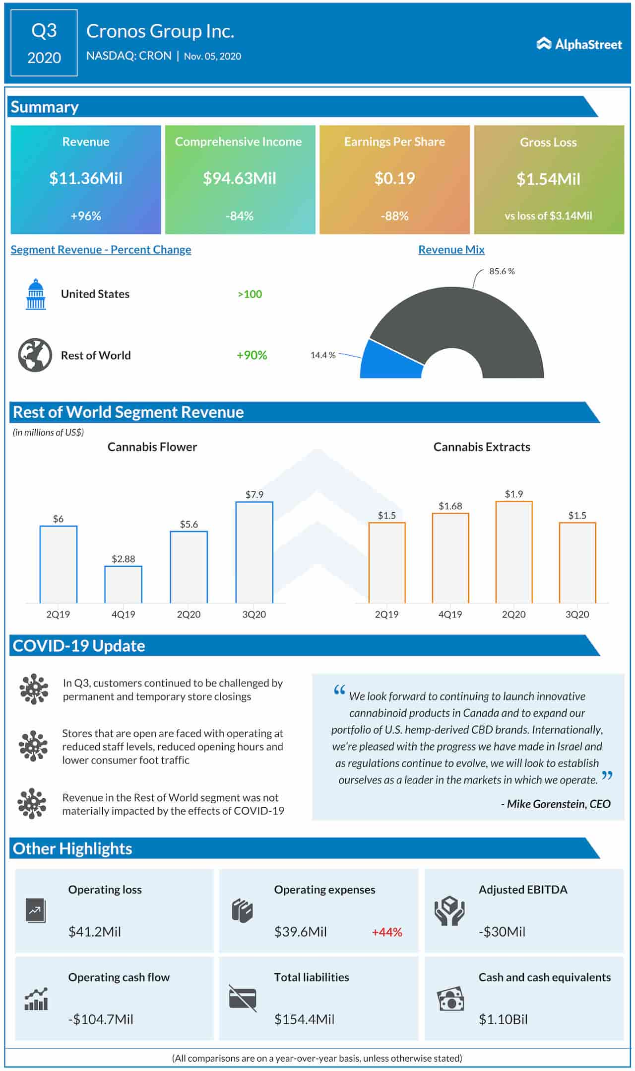 Cronos Group Q3 2020 earnings infographic