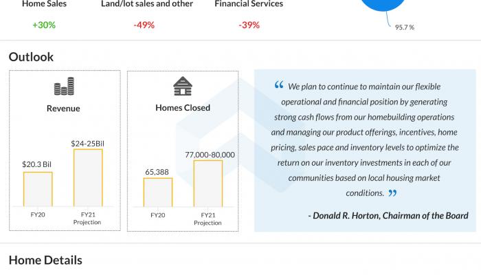 DR Horton Q4 2020 earnings