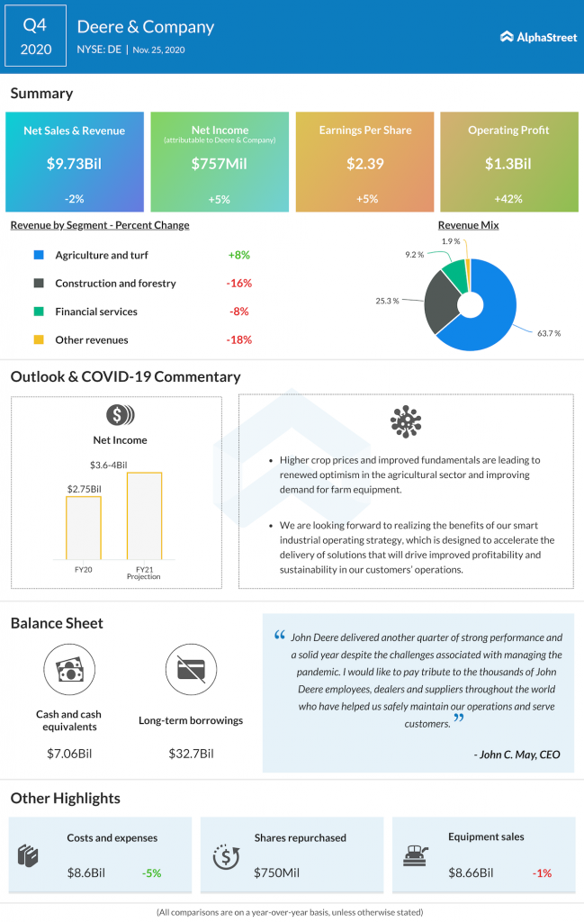 Deere & CO Q4 2020 earnings