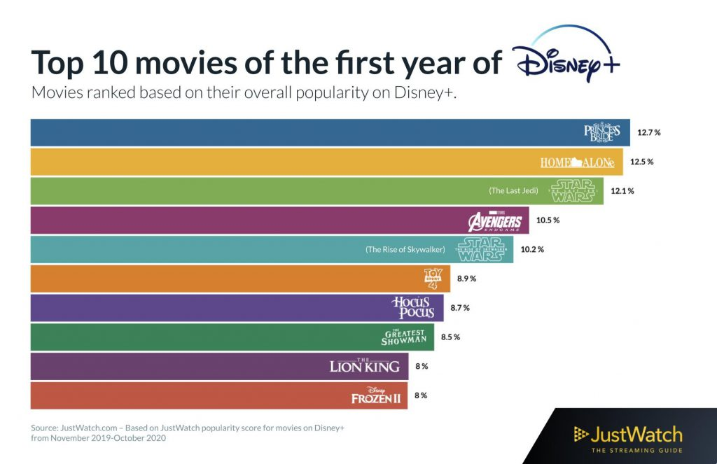 Top 10 movies on Disney + over the past one year