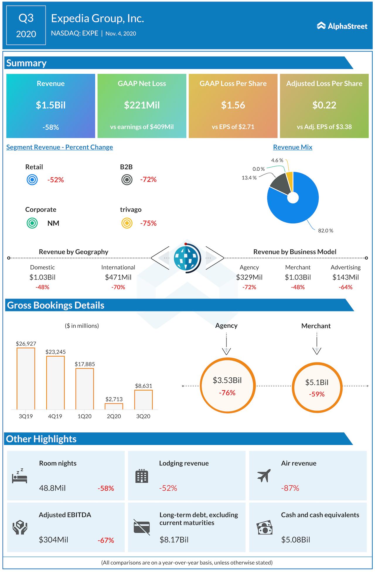 Expedia earnings Q3 2020 earnings