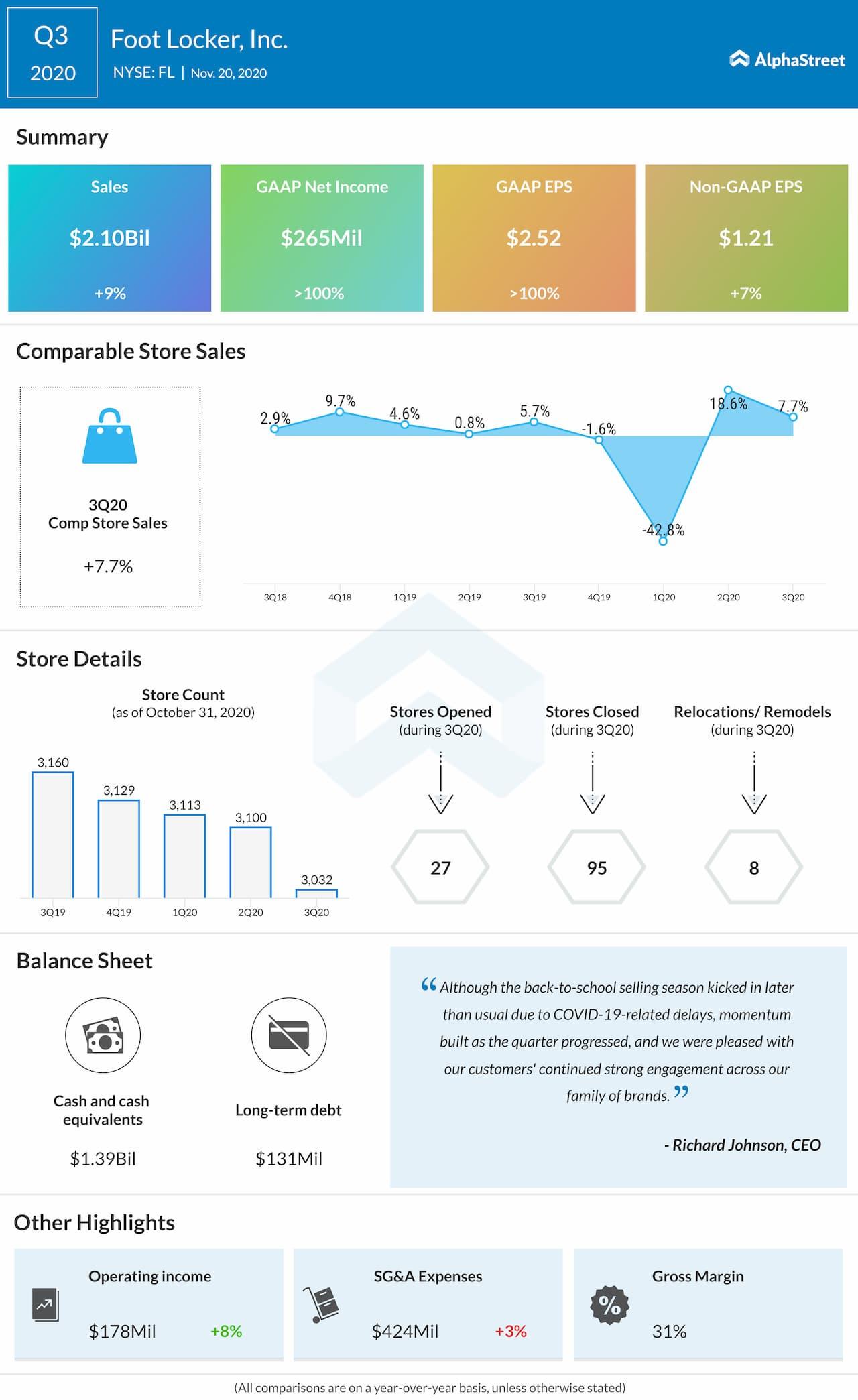 Foot Locker Q3 2020 Earnings Infographic