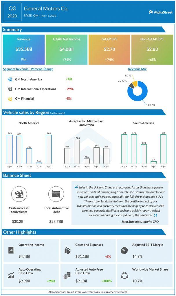 GM Delivers Income of $4.0 Billion and EBIT-adj. of $5.3 Billion