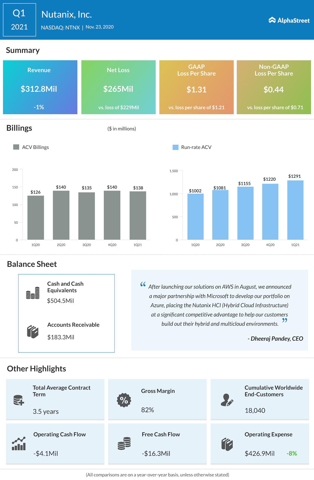 Nutanix Q1 2021 earnings