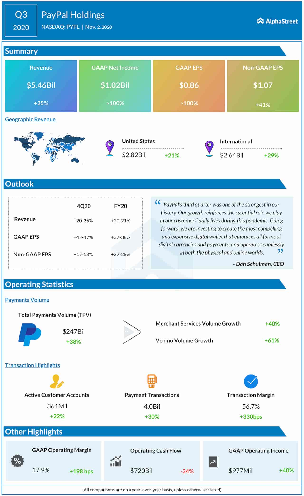 PayPal Q3 2020 Earnings Infographic
