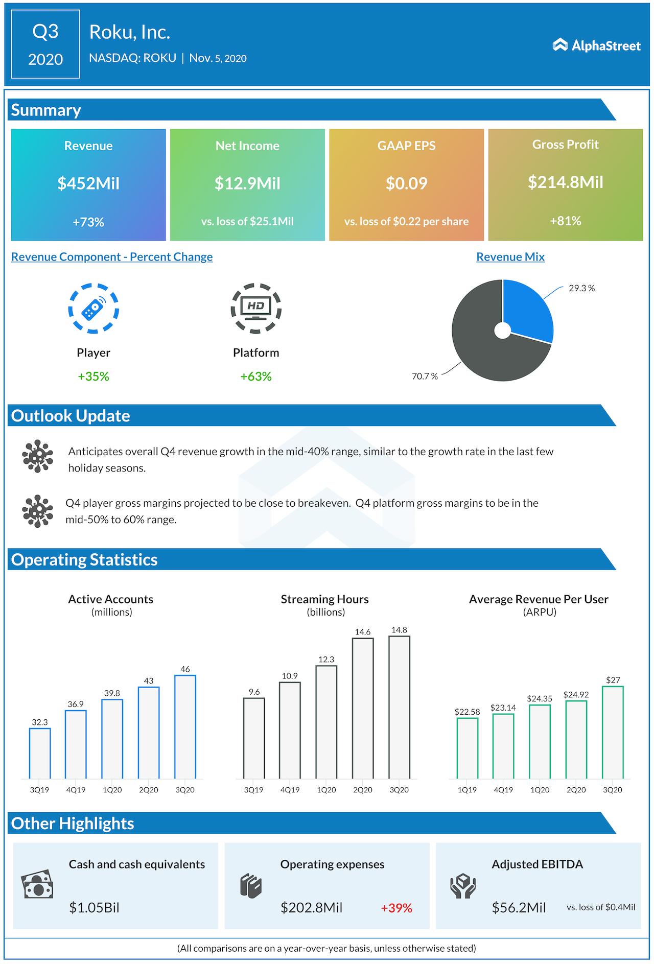 ROku Q3 2020 earnings
