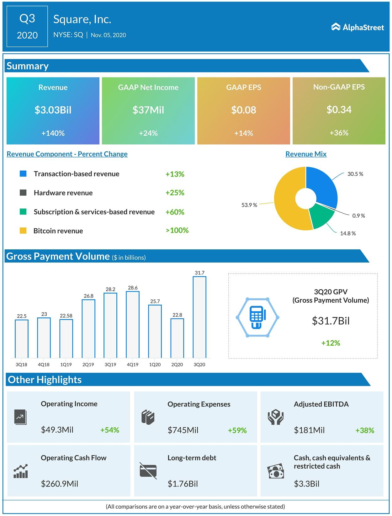 Resultados de ganancias de Square Q3 2020