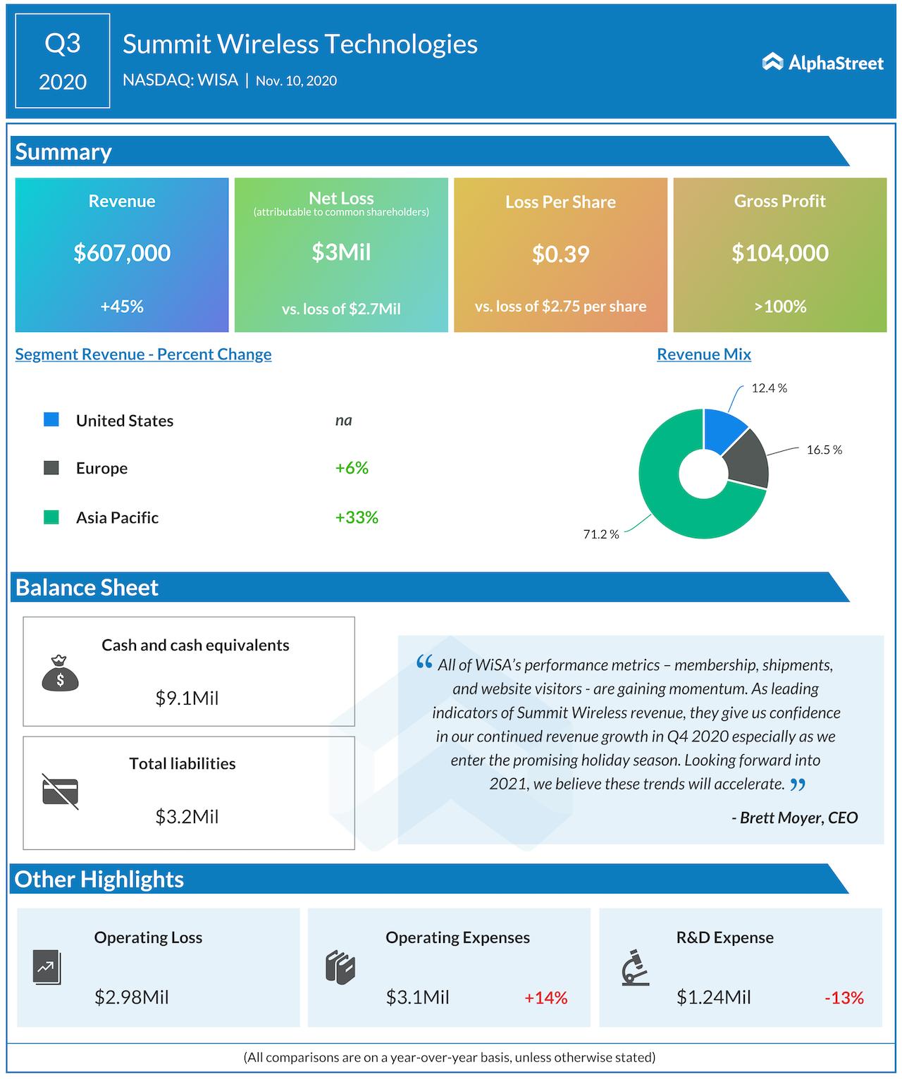 Summit Wireless Q3 2020 earnings
