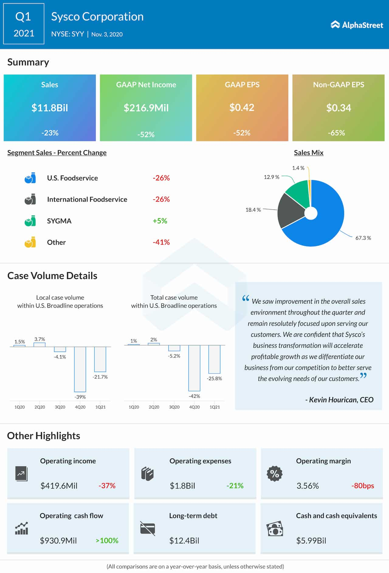 Sysco Corp Q1 2021 earnings infographic