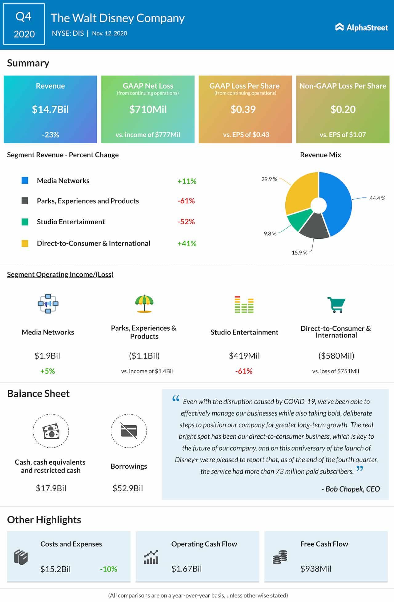 The Walt Disney Company Q4 2020 Earnings Infographic
