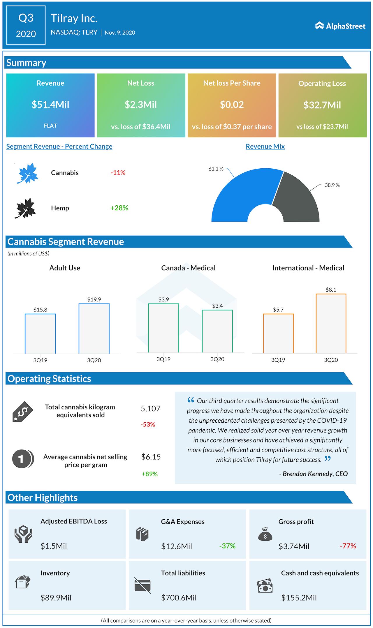 Tilray Q3 2020 earnings infographic