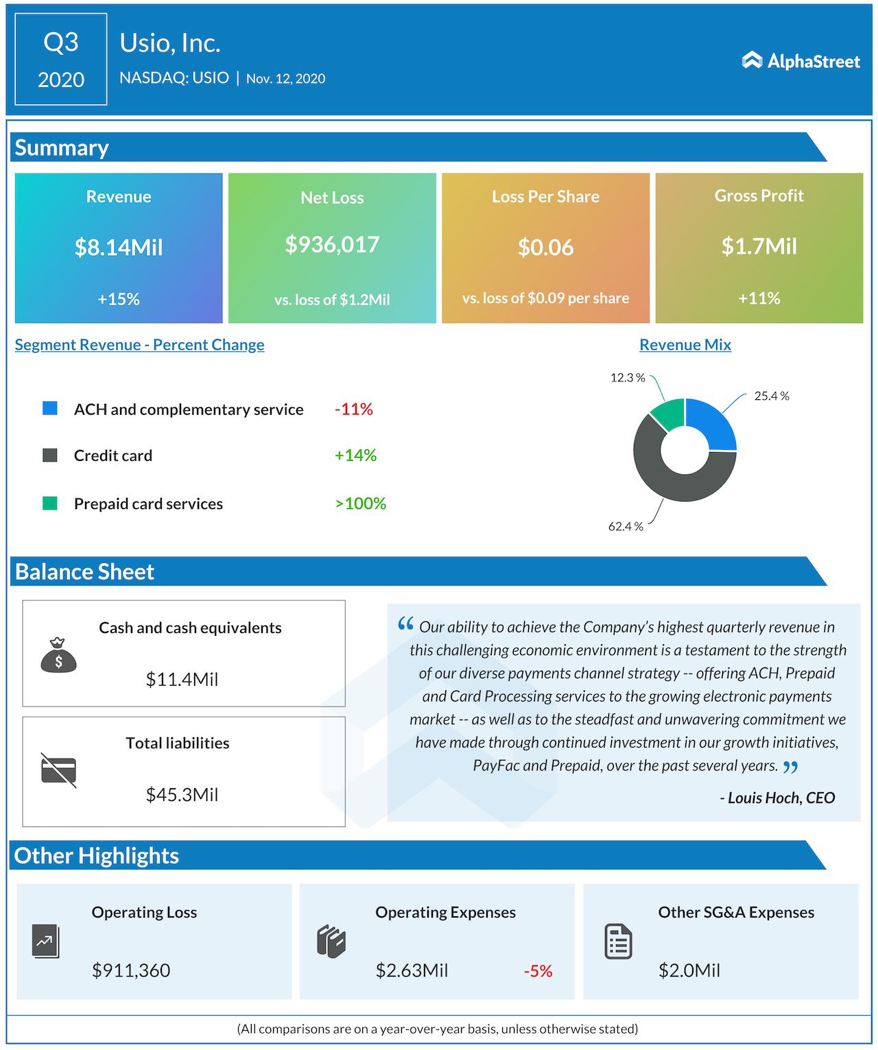 Usio Q3 2020 earnings infographic