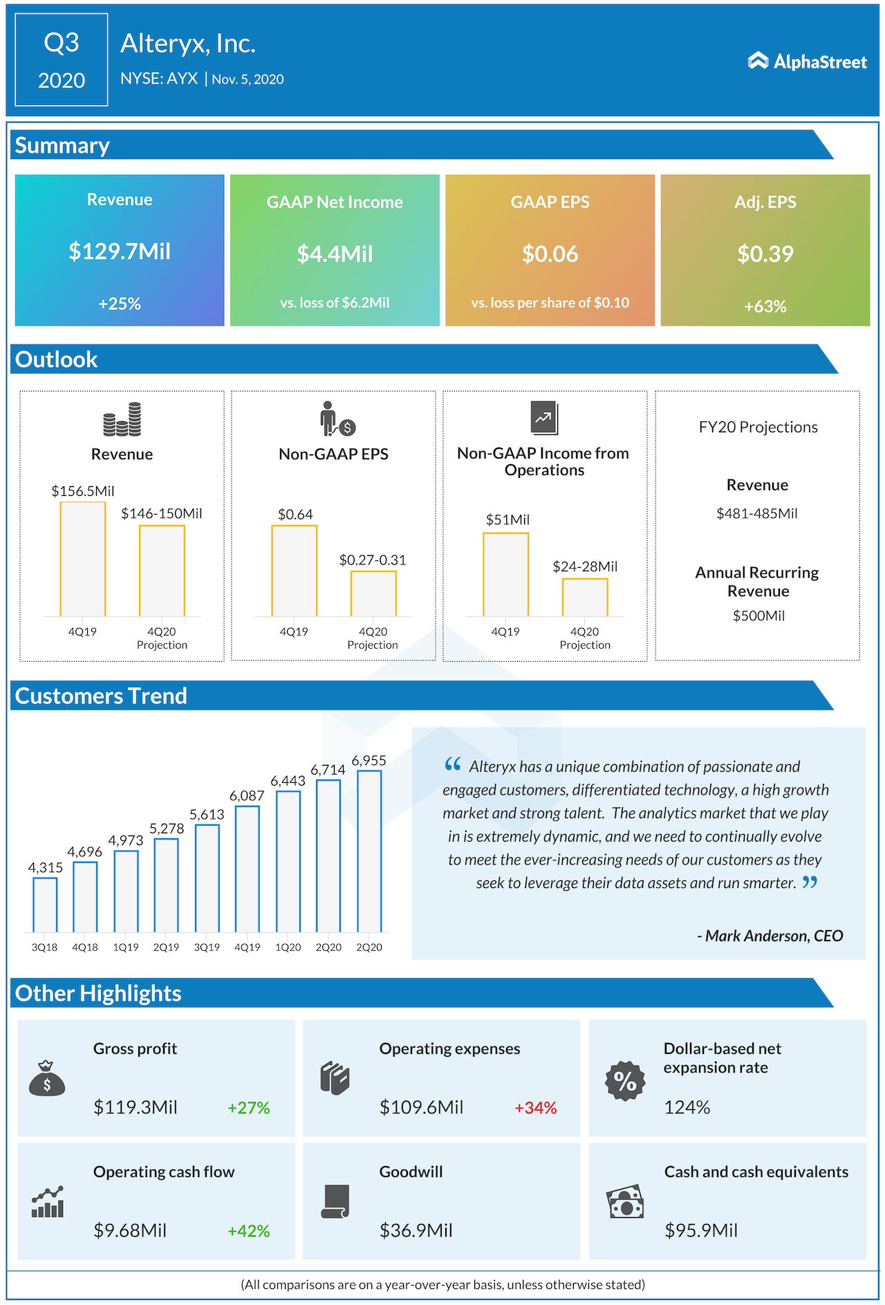 alteryx Q3 2020 earnings