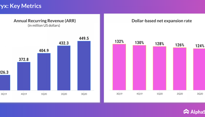 Alteryx annual recurring revenue