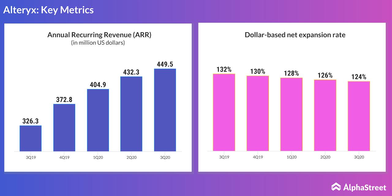Alteryx annual recurring revenue