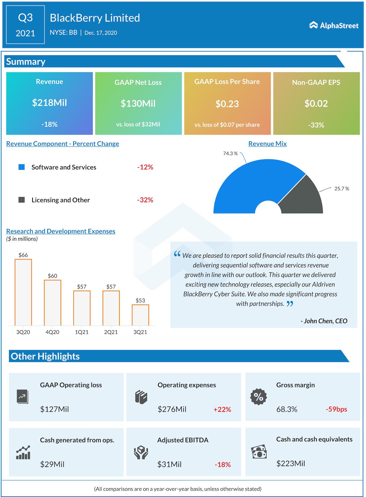 BlackBerry Q3 2021 earnings infographic