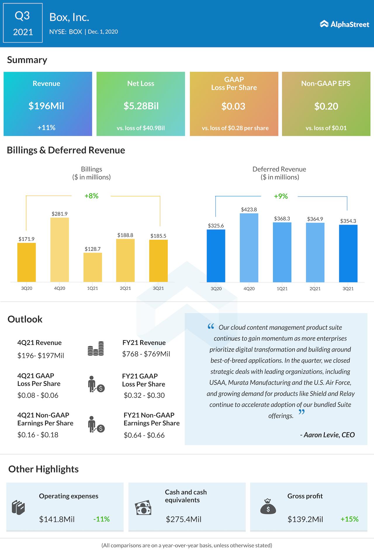 Box Inc Q3 2021 earnings