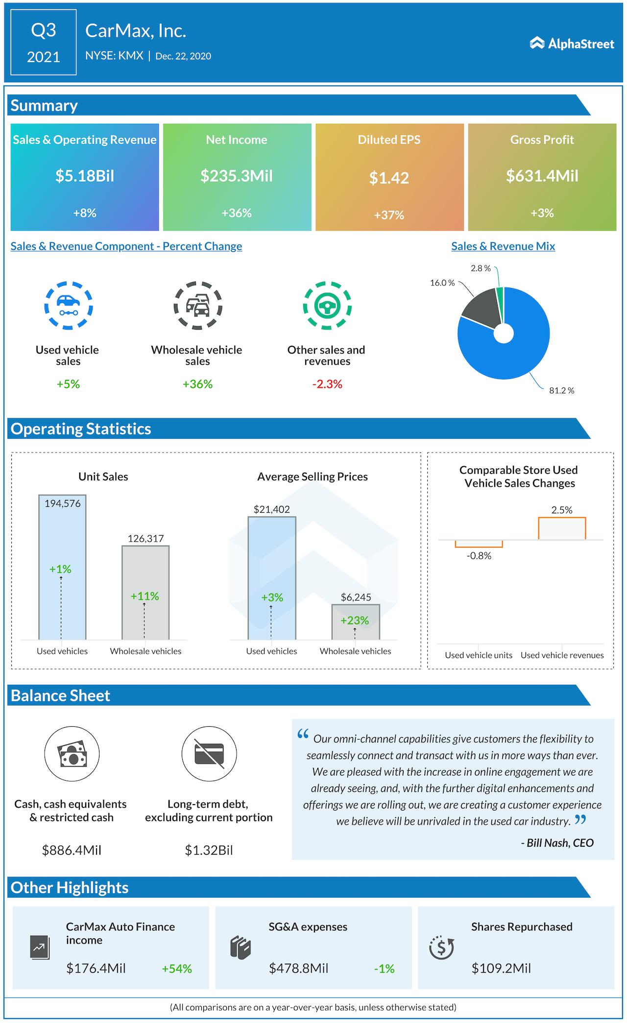 CarMax Q3 2021 earnings