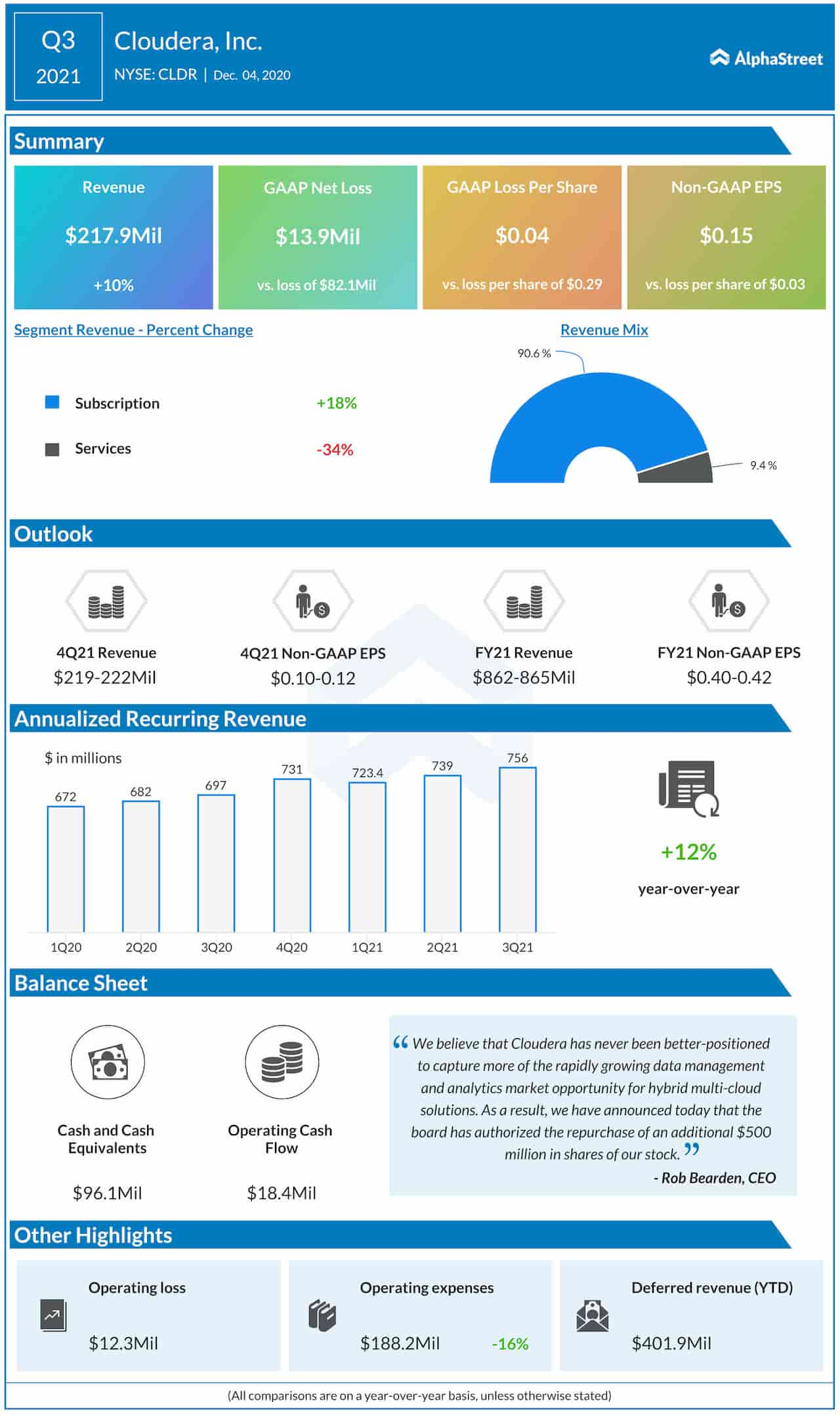 Cloudera-Q3-2021-Earnings-Infographic