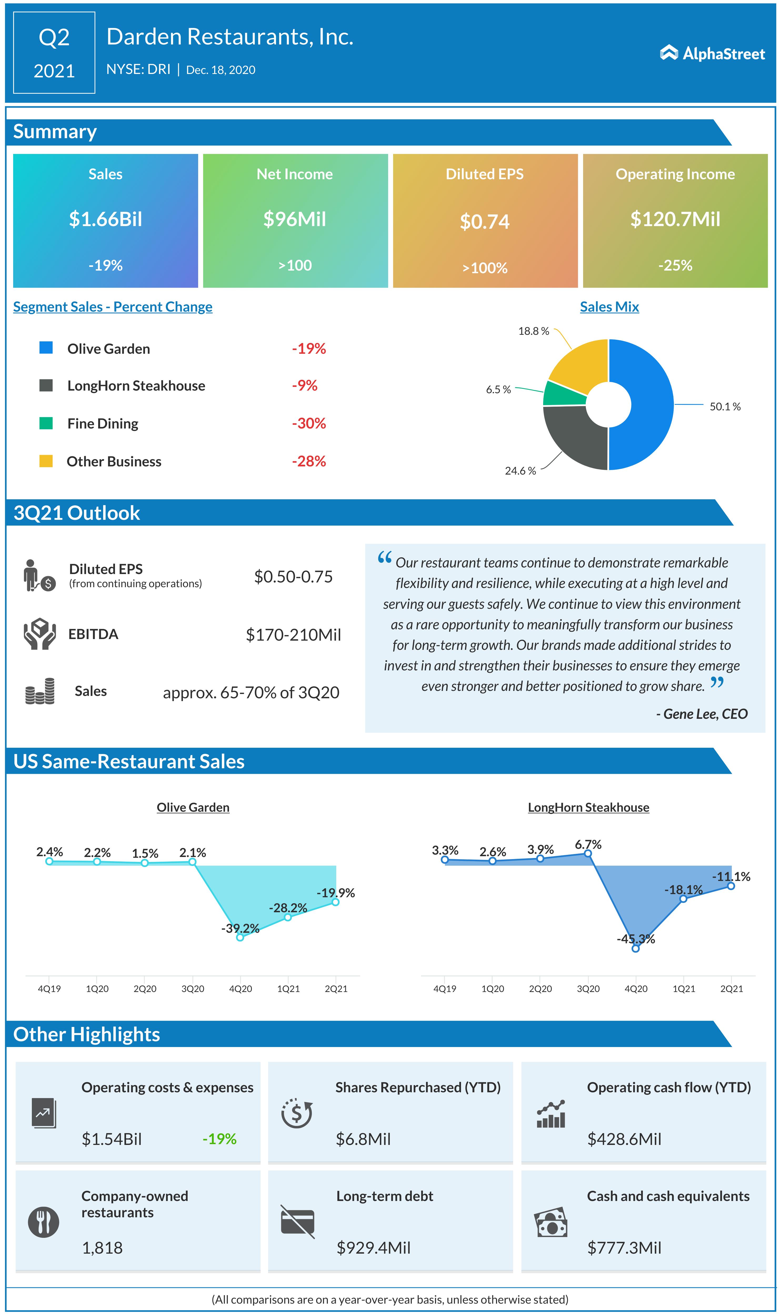 Darden Restaurants Q2 2021 earnings infographic