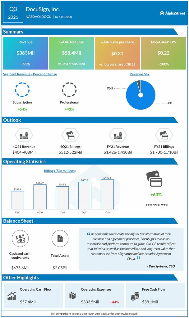 DocuSign Q3 2021 Earnings Infographic
