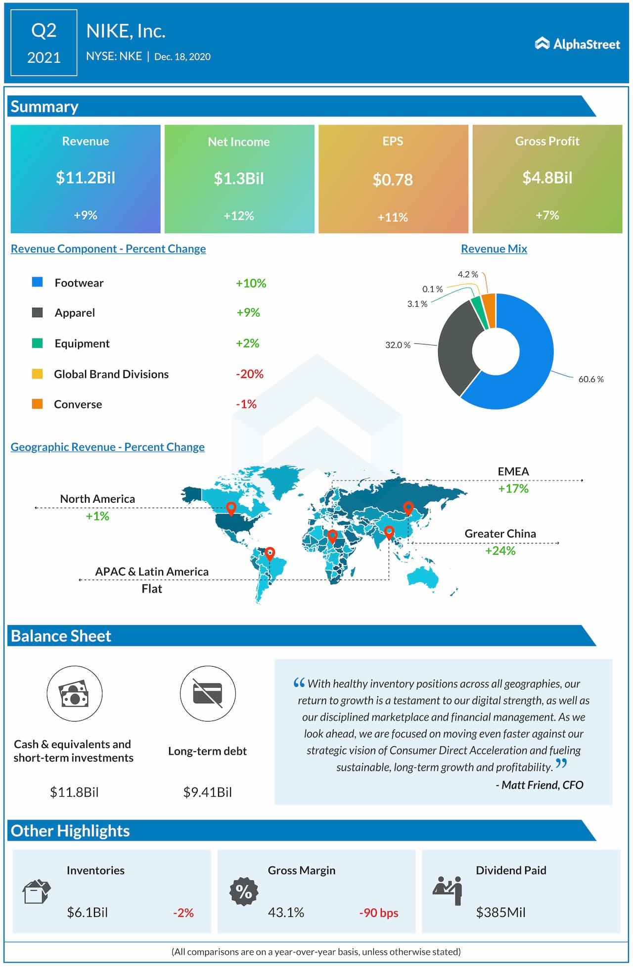 Nike Q2 2021 earnings infographic