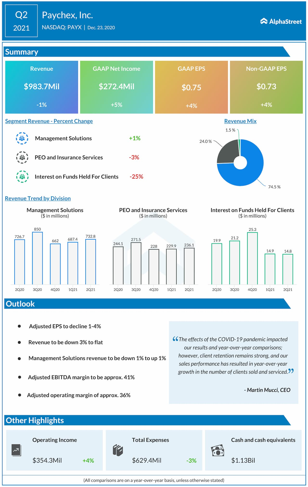 Paychex Q2 2021 infographic