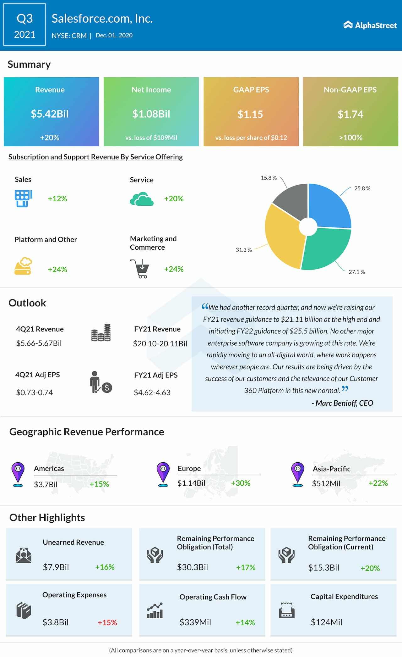 Salesforce Q3 2021 earnings infographic