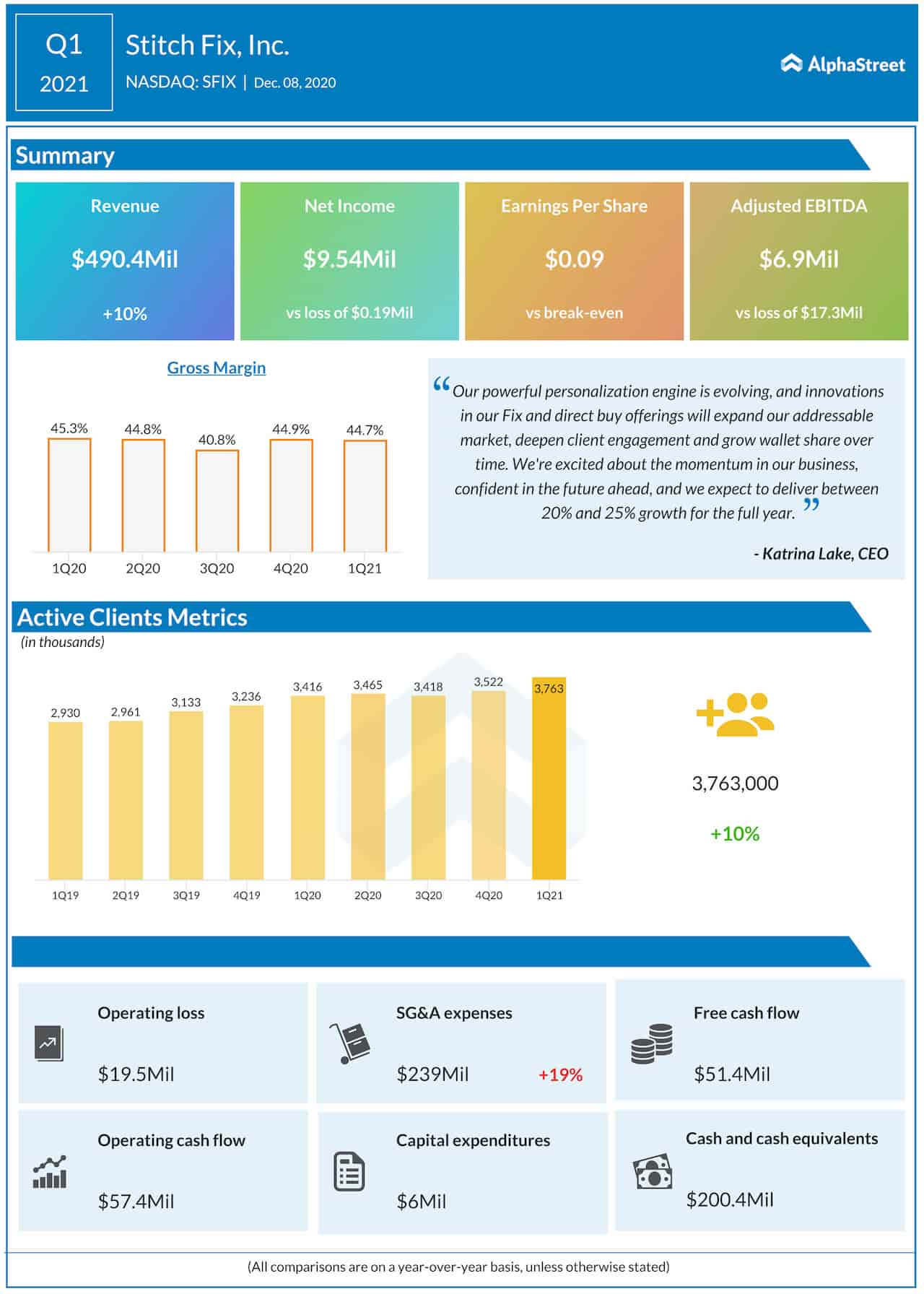 Stitch Fix Q1 2021 earnings infographic