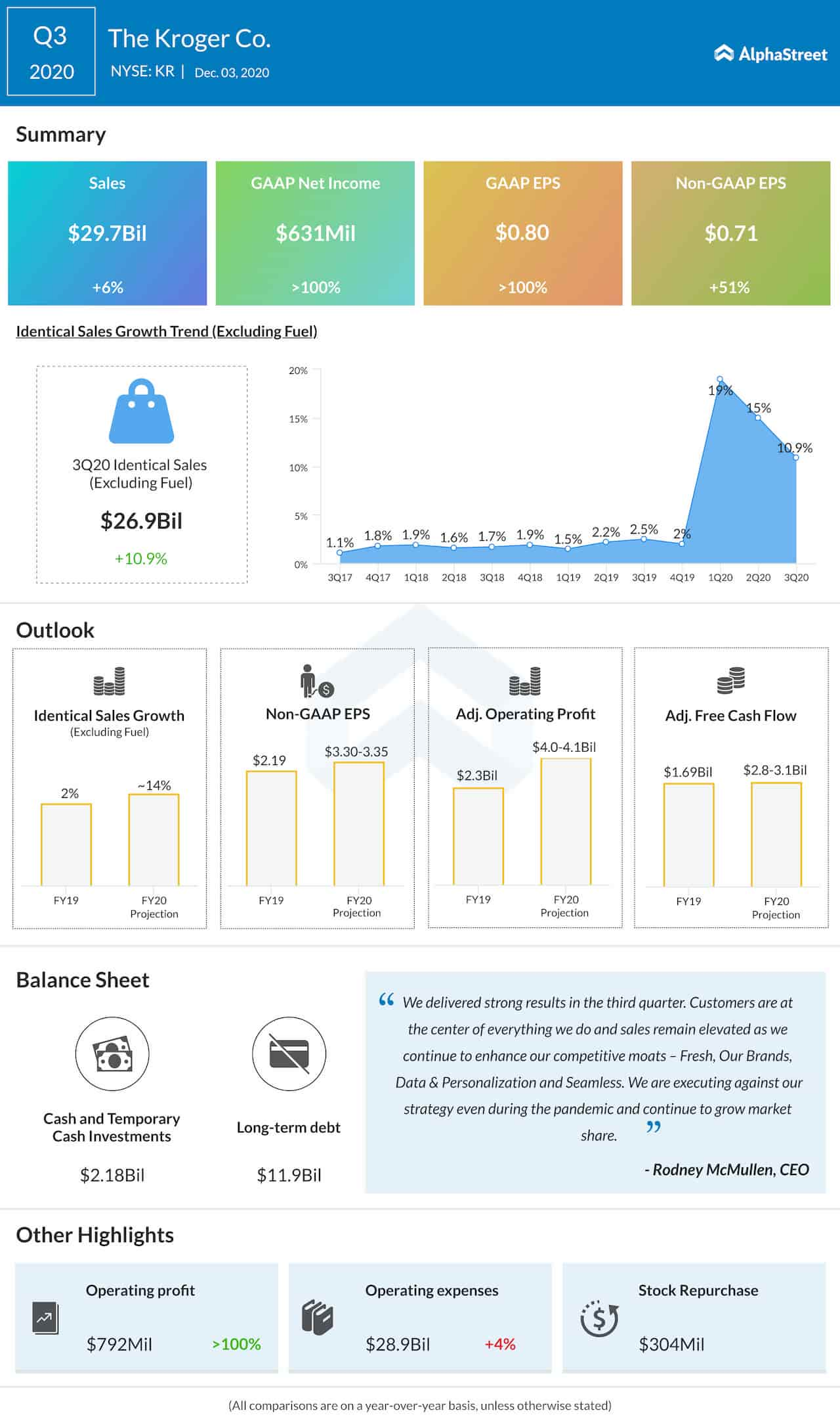 The Kroger Company Q3 2020 earnings infographic