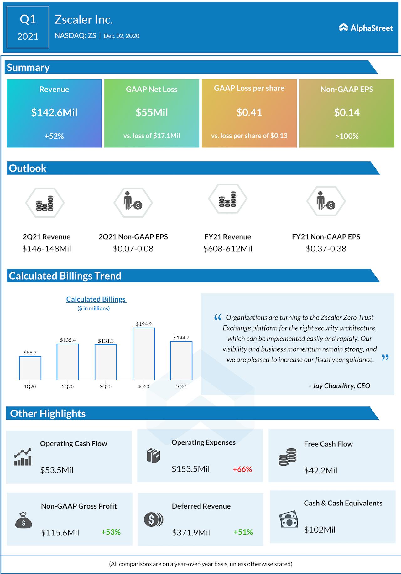 Zscaler Q1 2021 earnings.