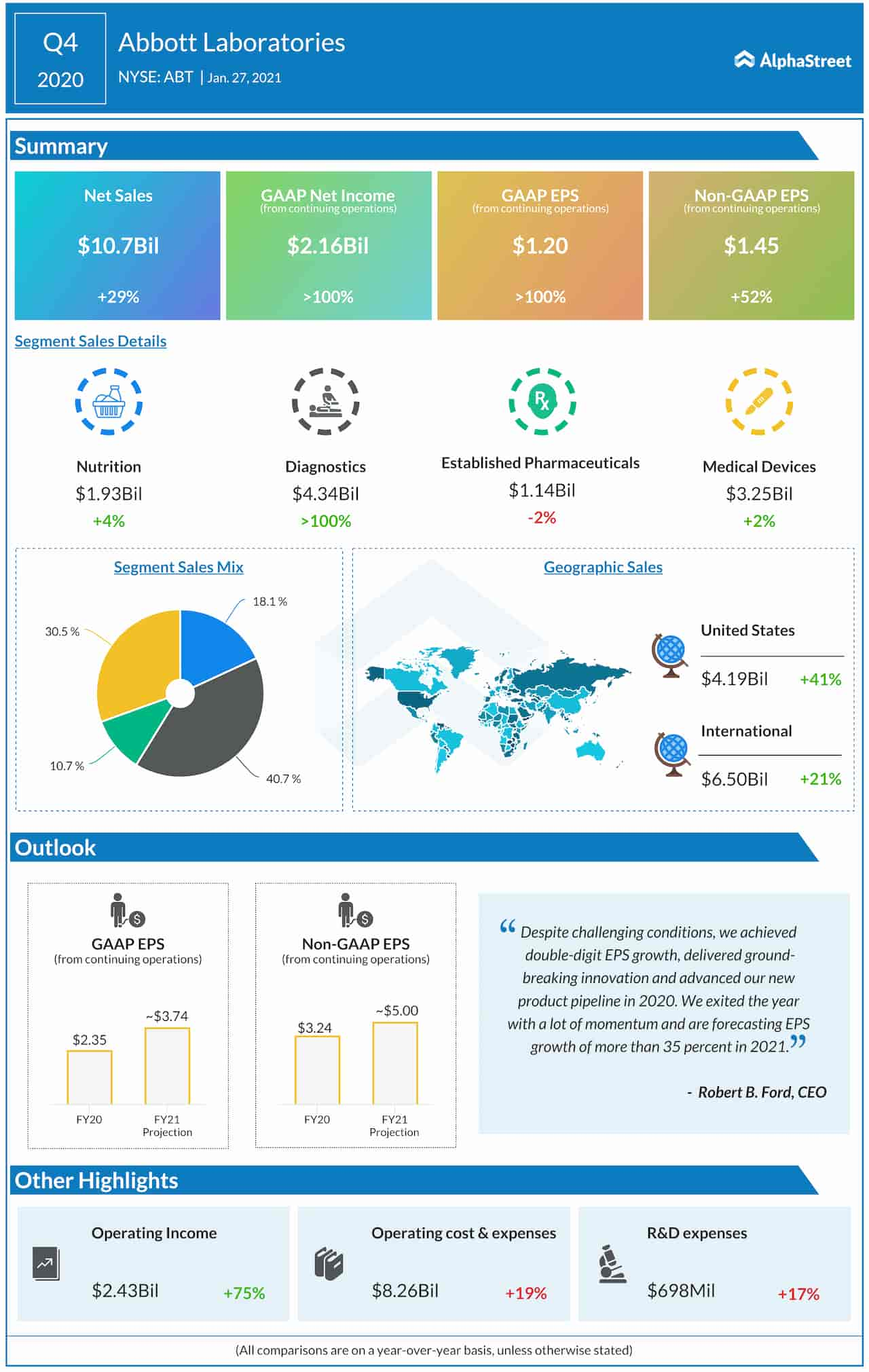 Abbott Laboratories Q4 2020 earnings infographic