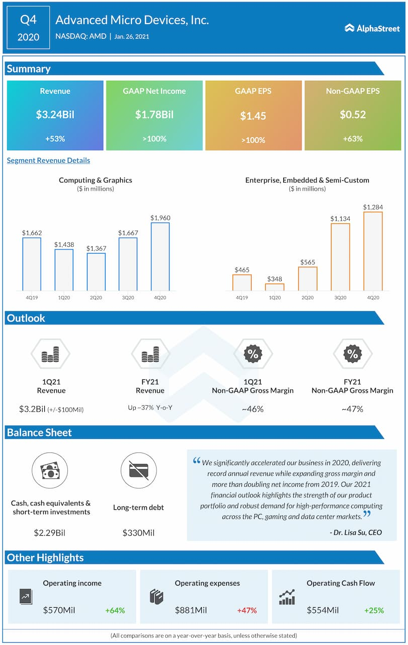 Advanced Micro Devices Q4 2020 earnings infographic