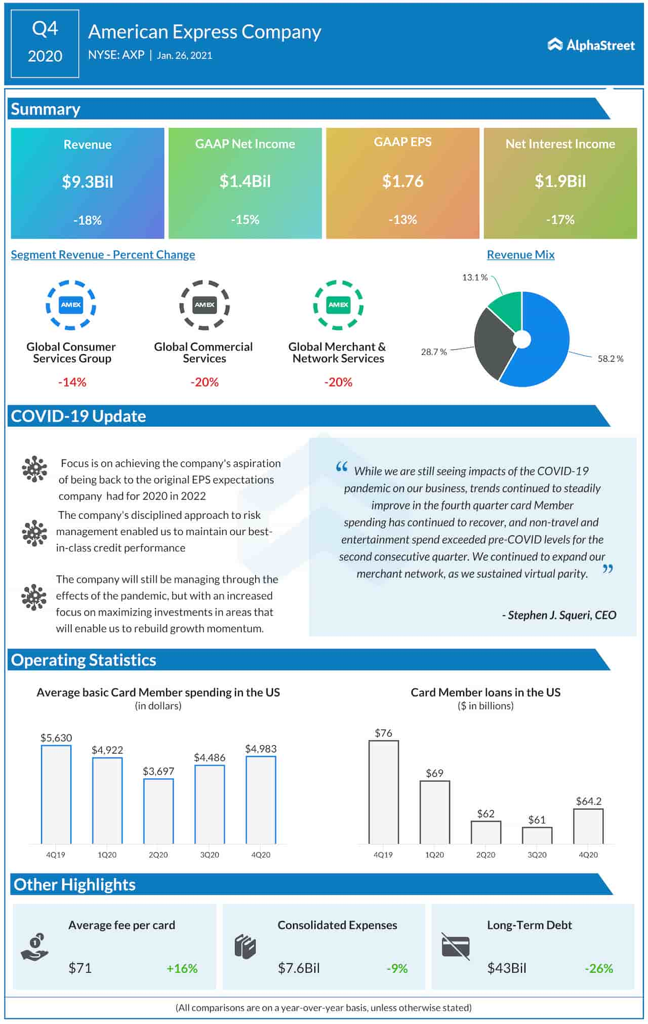 American Express Q4 2020 earnings infographic