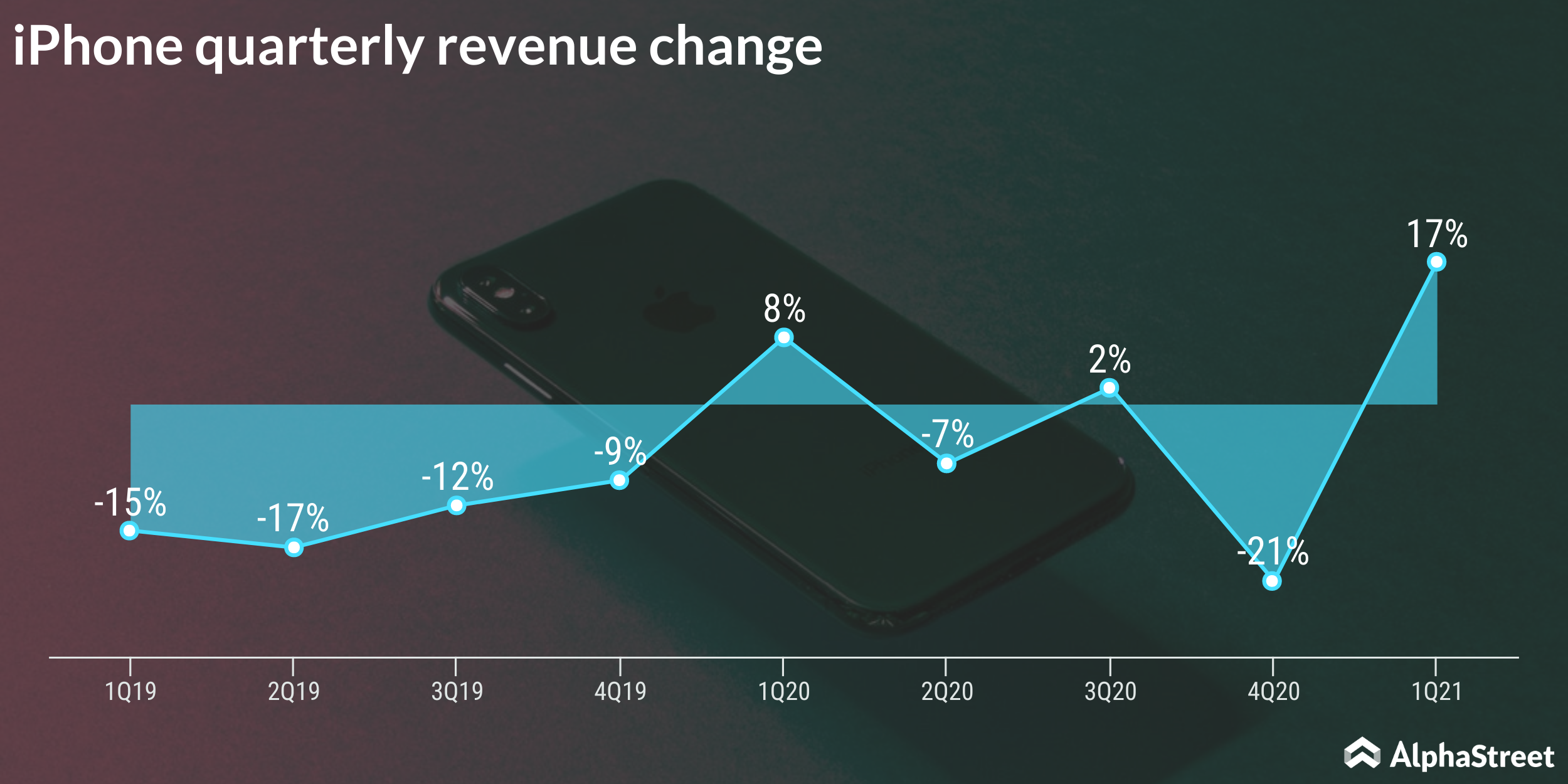Apple iPhone Quarterly Sales Trend