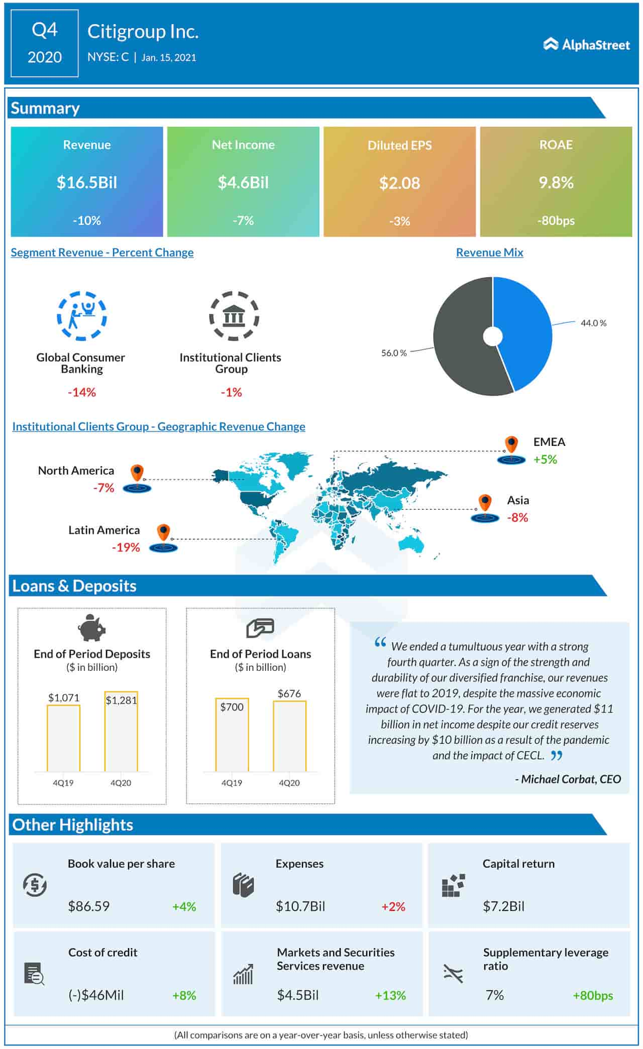 Citigroup Q4 2020 earnings infographic