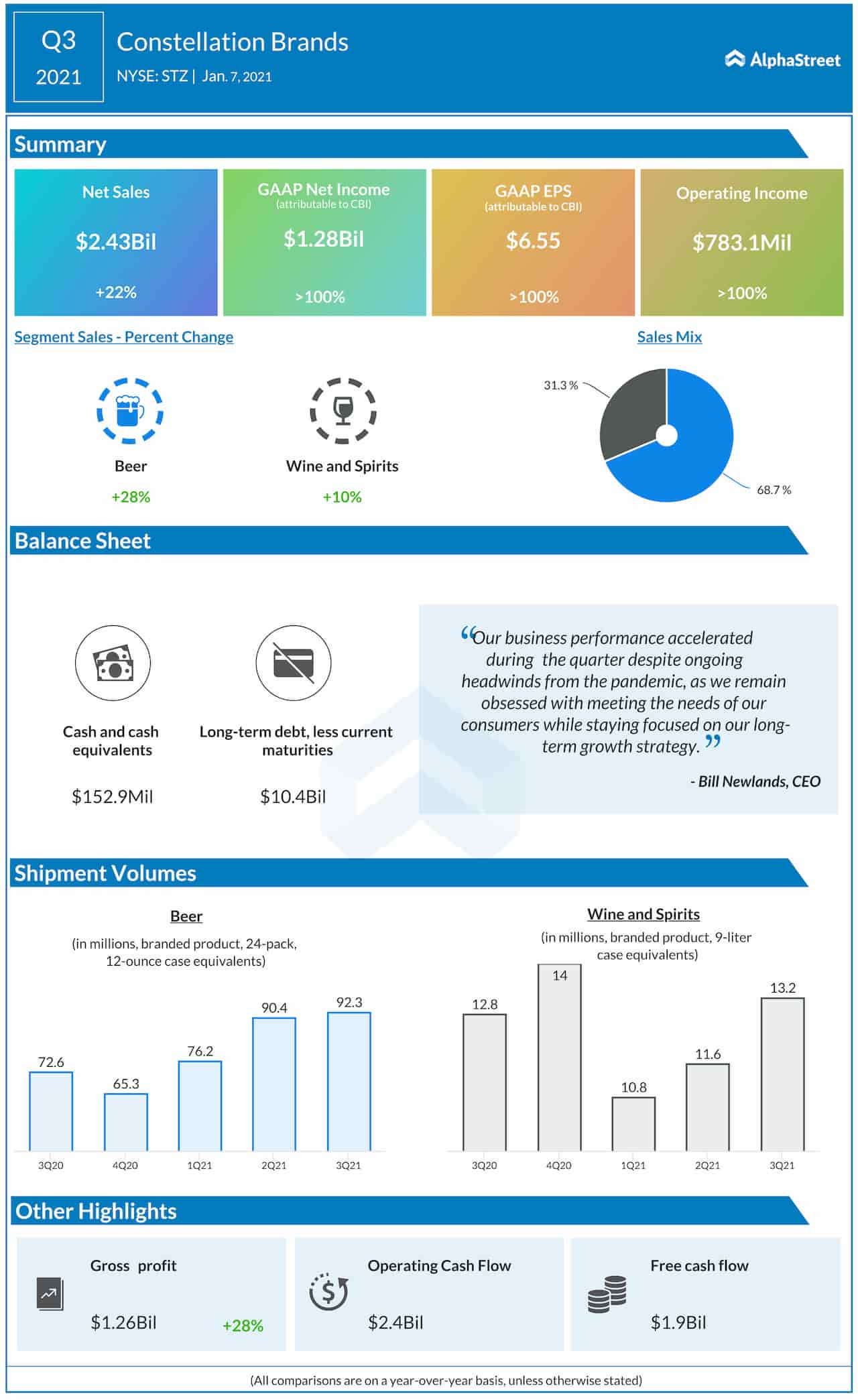 Constellation Brands (NYSE STZ) Q3 2021 earnings Infographic