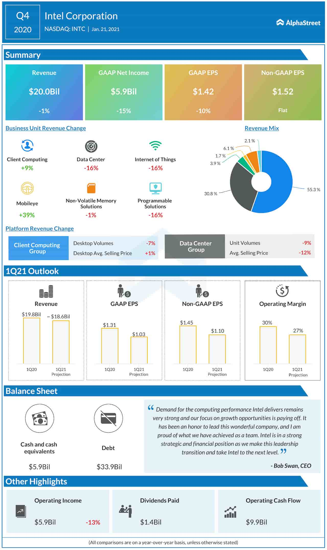 Intel Q4 2020 earnings infographic