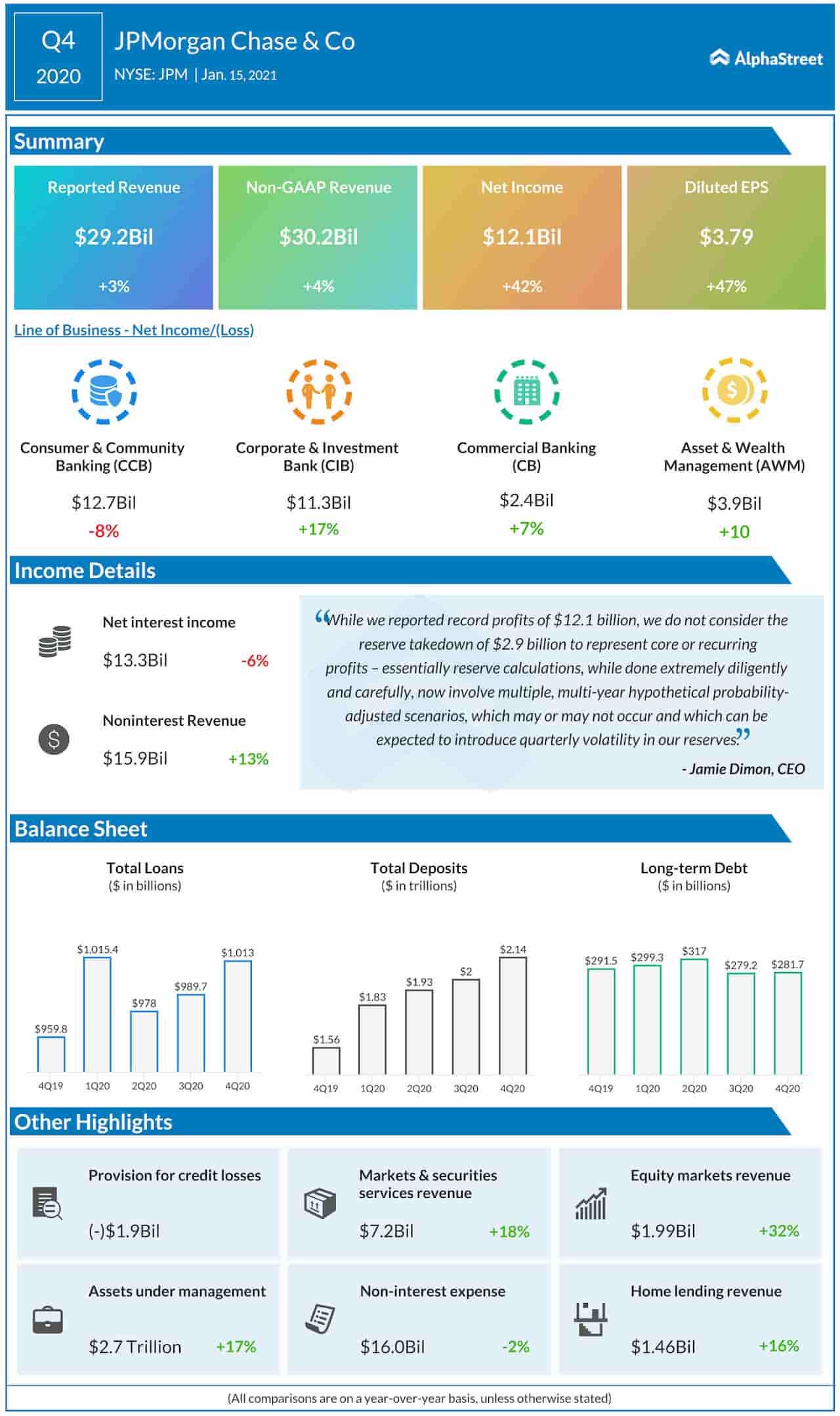 JPMorgan Chase Q4 2020 earnings infographic