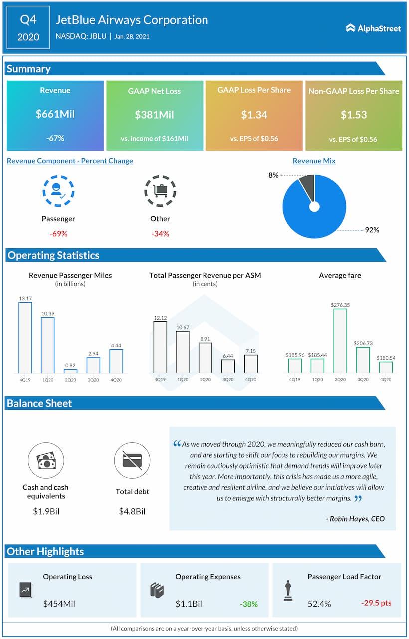 JetBlue Q4 2020 earnings infographic