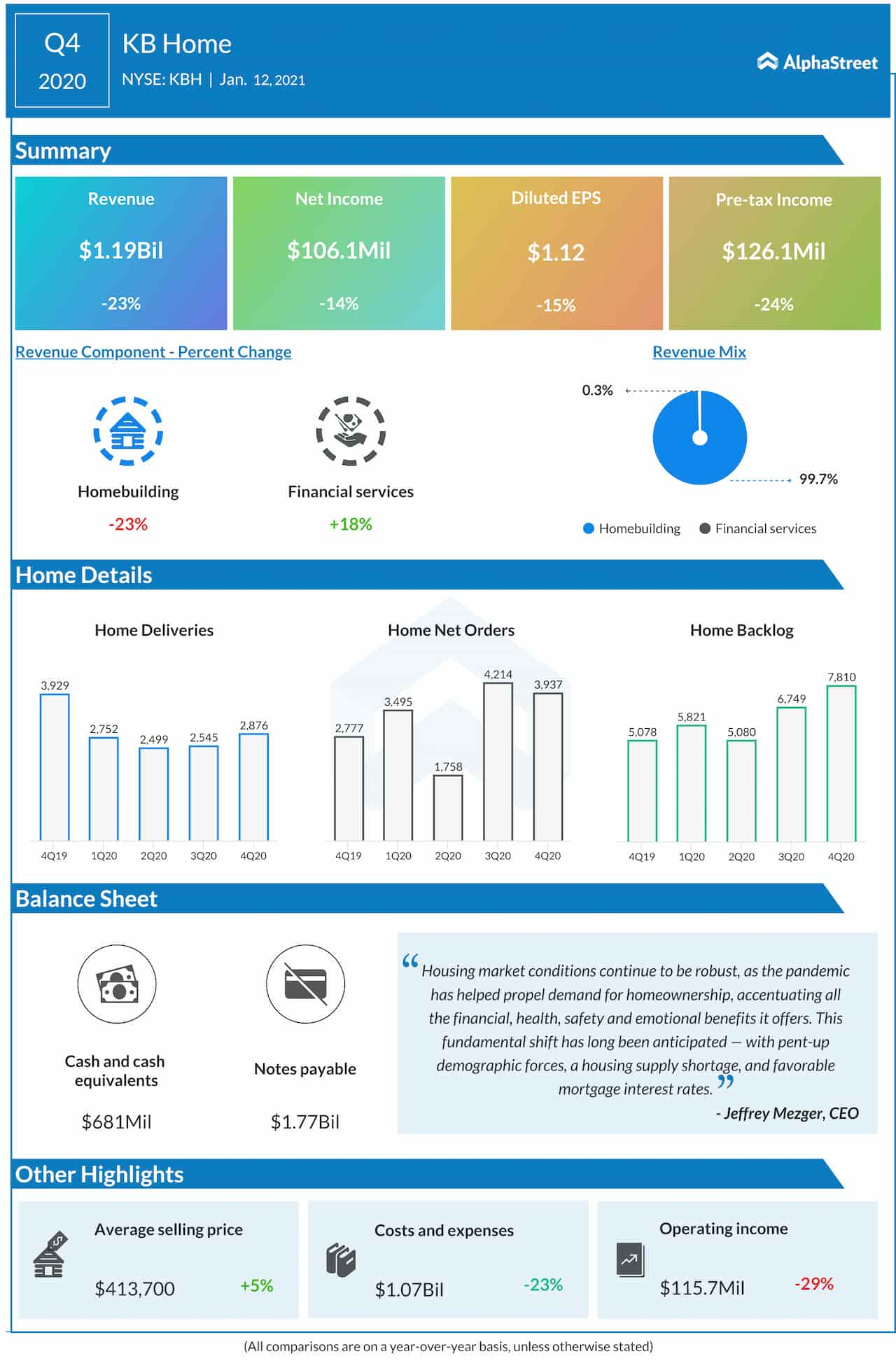 KB Home Q4 2020 earnings infographic