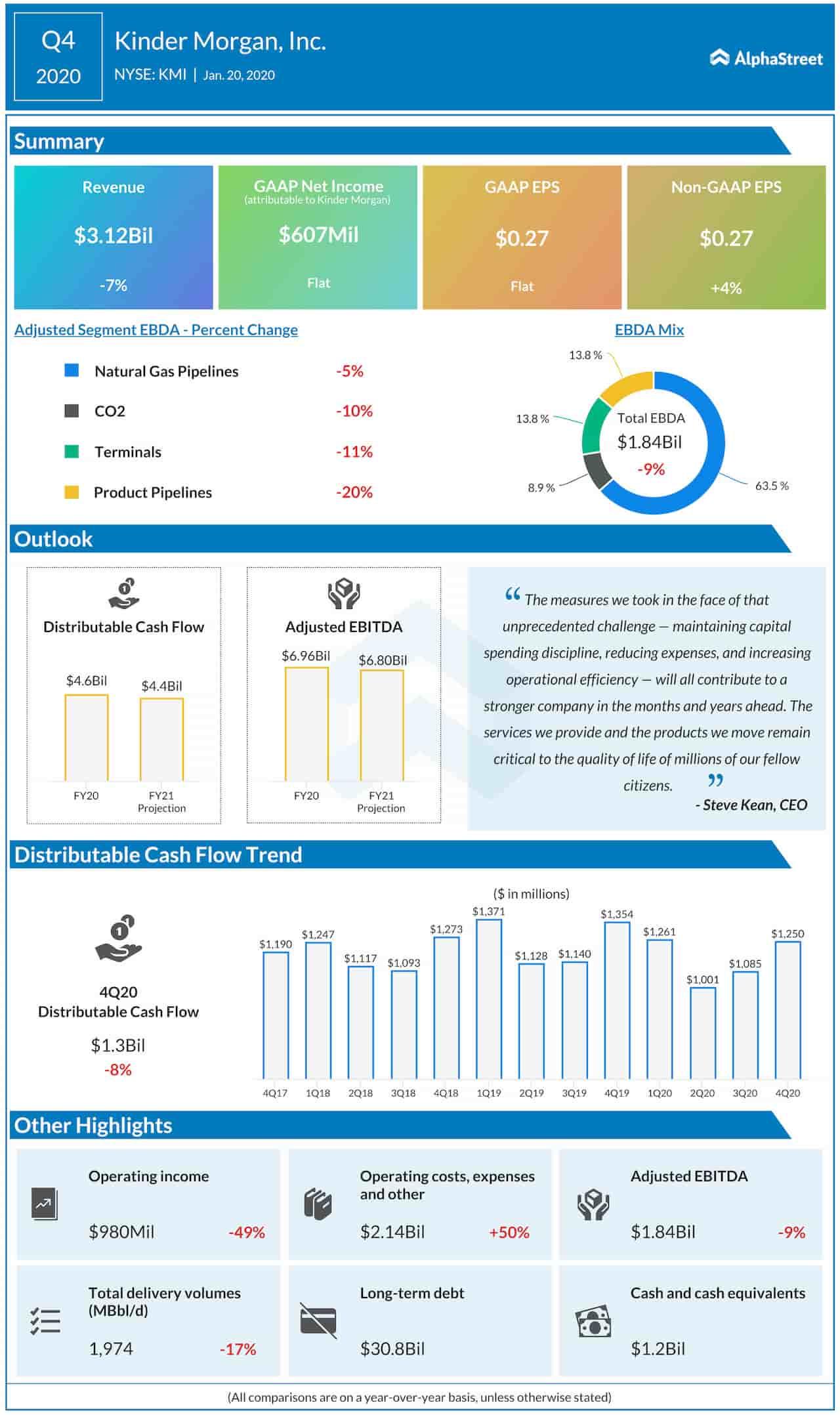 Kinder Morgan Q4 2020 earnings infographic