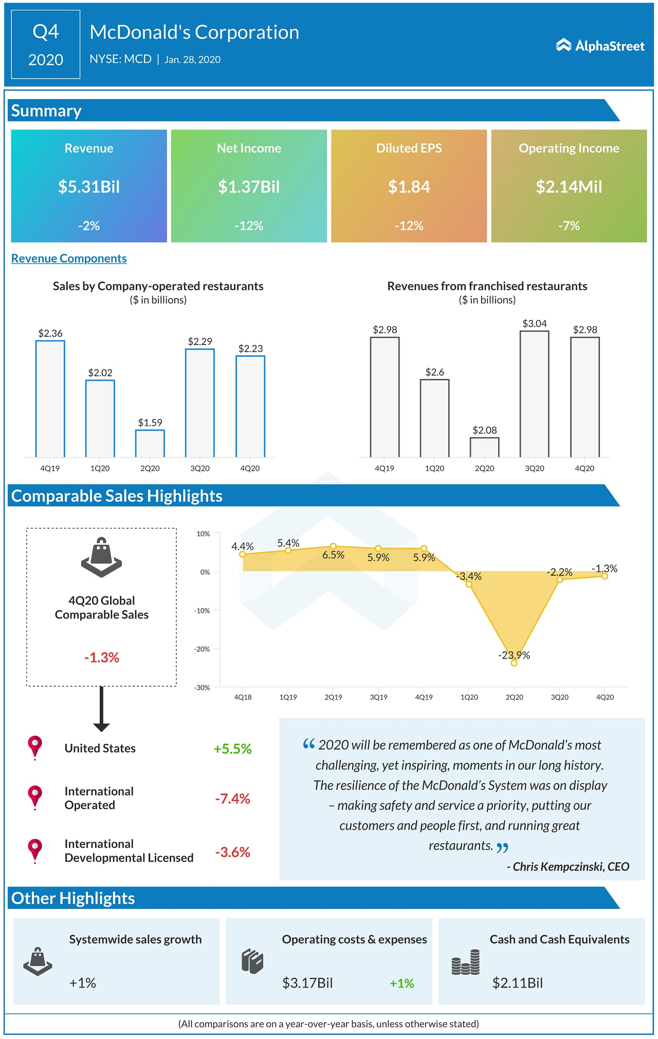 McDonald's Q4 2020 earnings infographic