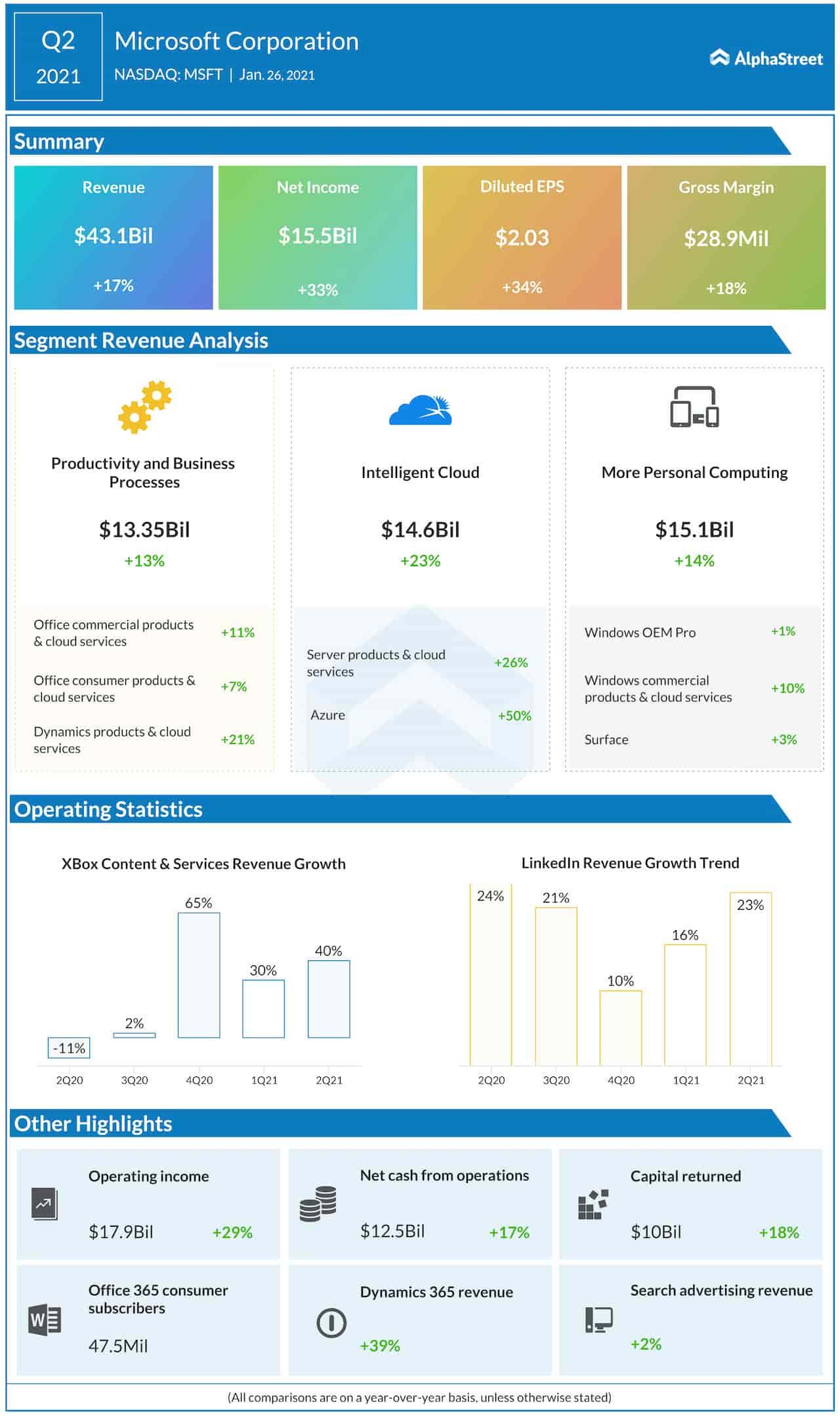Microsoft Q2 2021 earnings infographic
