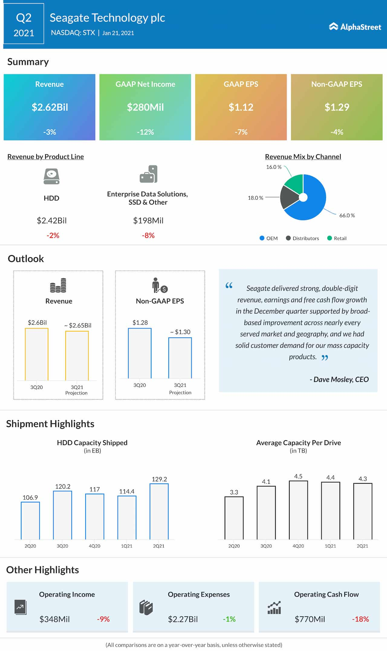 Seagate Technology Q2 2021 earnings infographic
